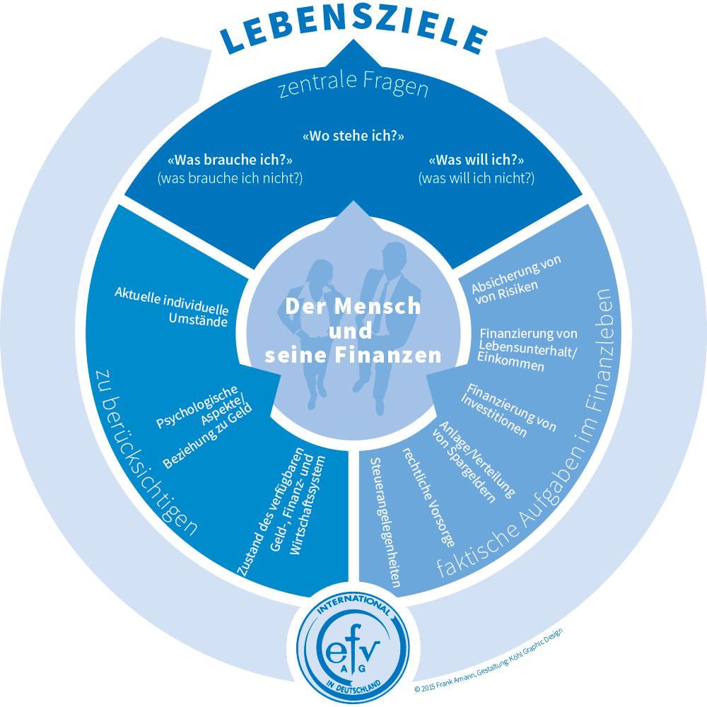 efv-AG Diagramm Lebensziele